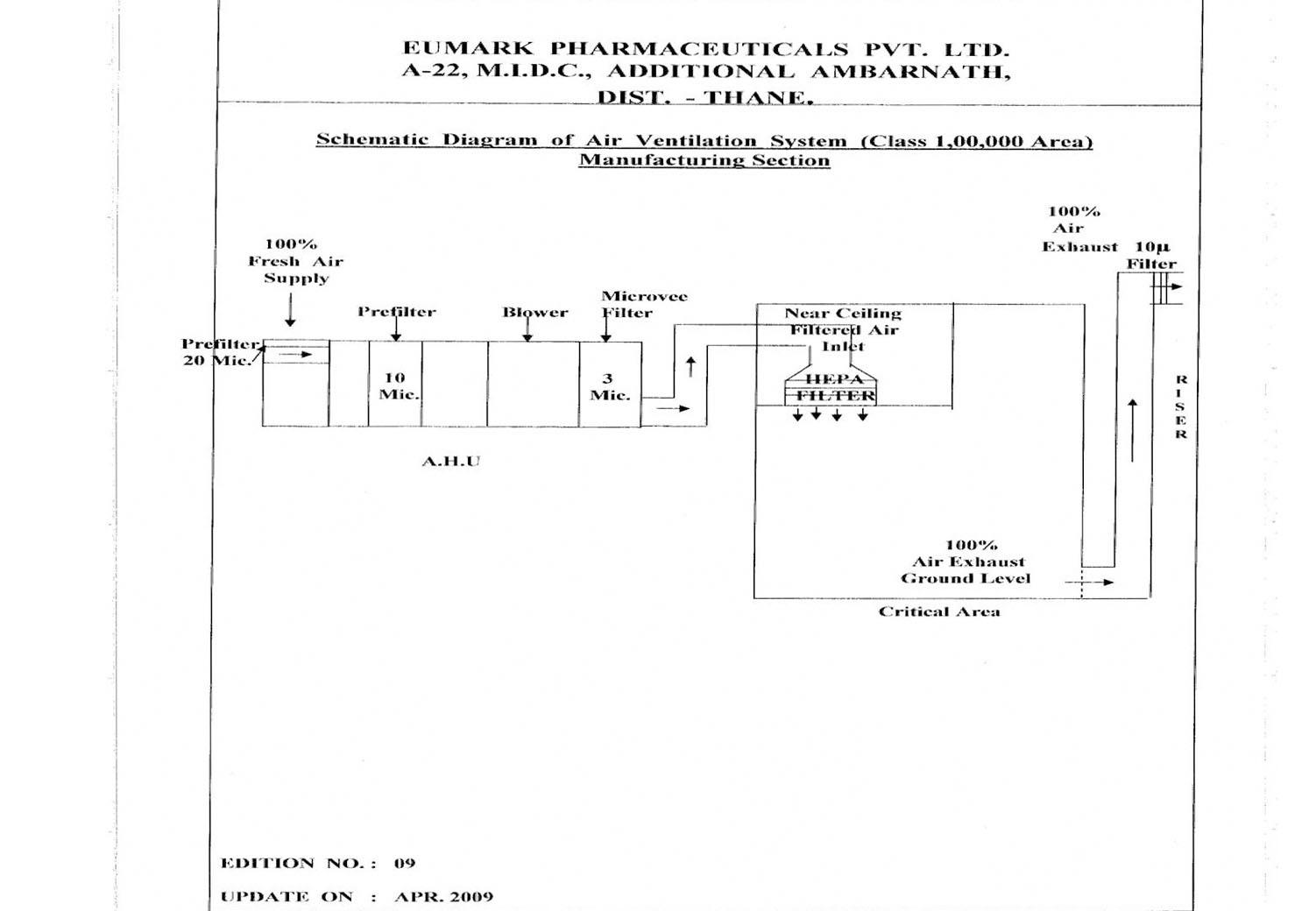 Eumarkpharma Com Hvac System