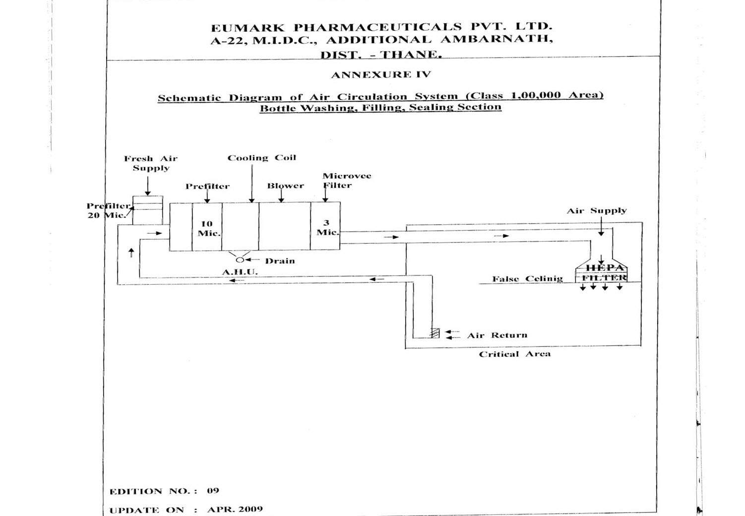 Hvac System Diagram Drawing Schematic Of Bottle Washing Filling Sealing Sections Class 100000